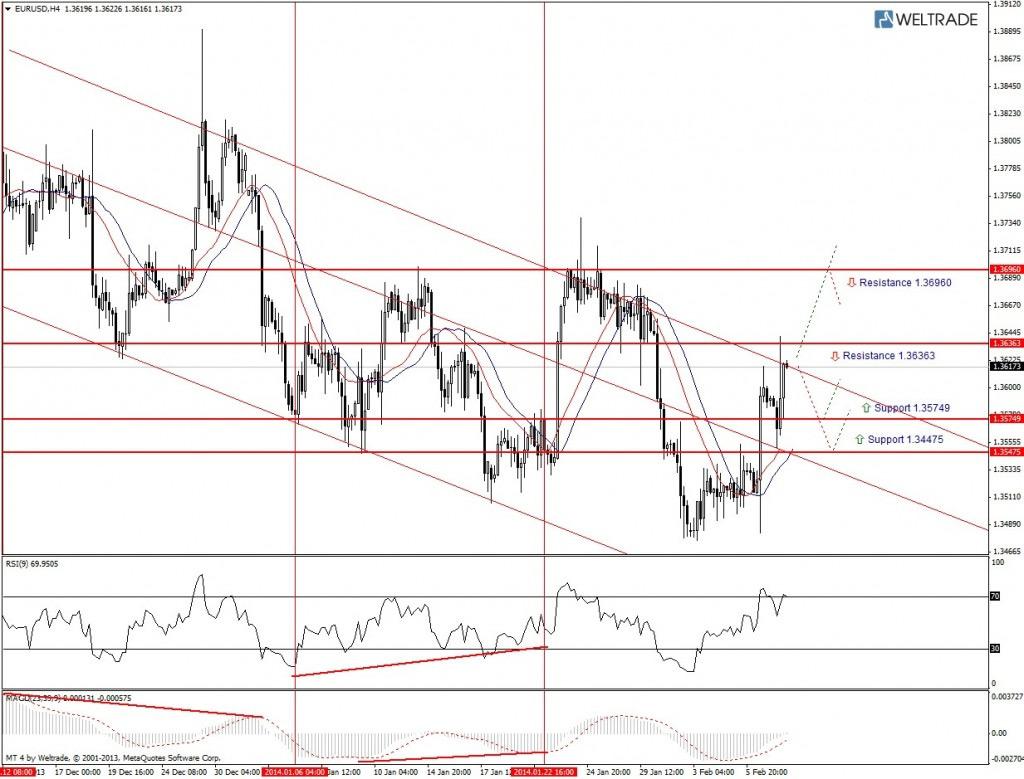 Прогноз по EUR/USD на неделю (10.02.14 - 14.02.14) - четырех часовой график (H4)