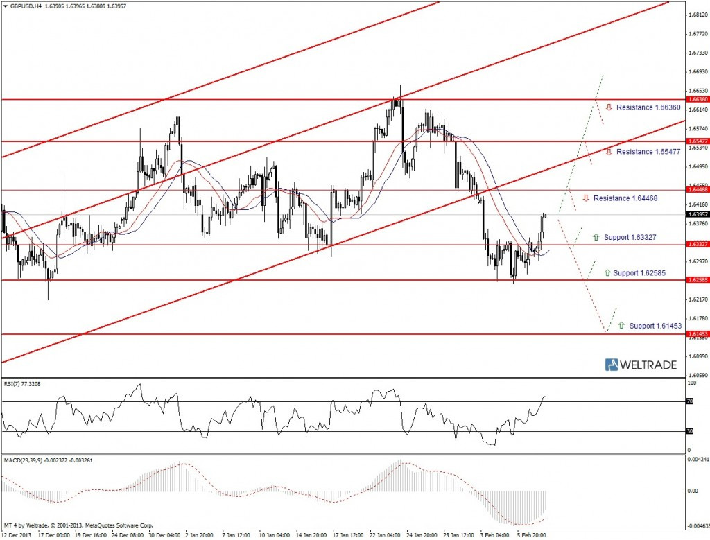 Прогноз по GBP/USD на неделю (10.02.14 - 14.02.14) - четырех часовой график (H4)