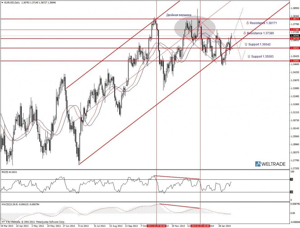 Прогноз по EUR/USD на неделю (17.02.14 - 21.02.14) - дневной график (D1)