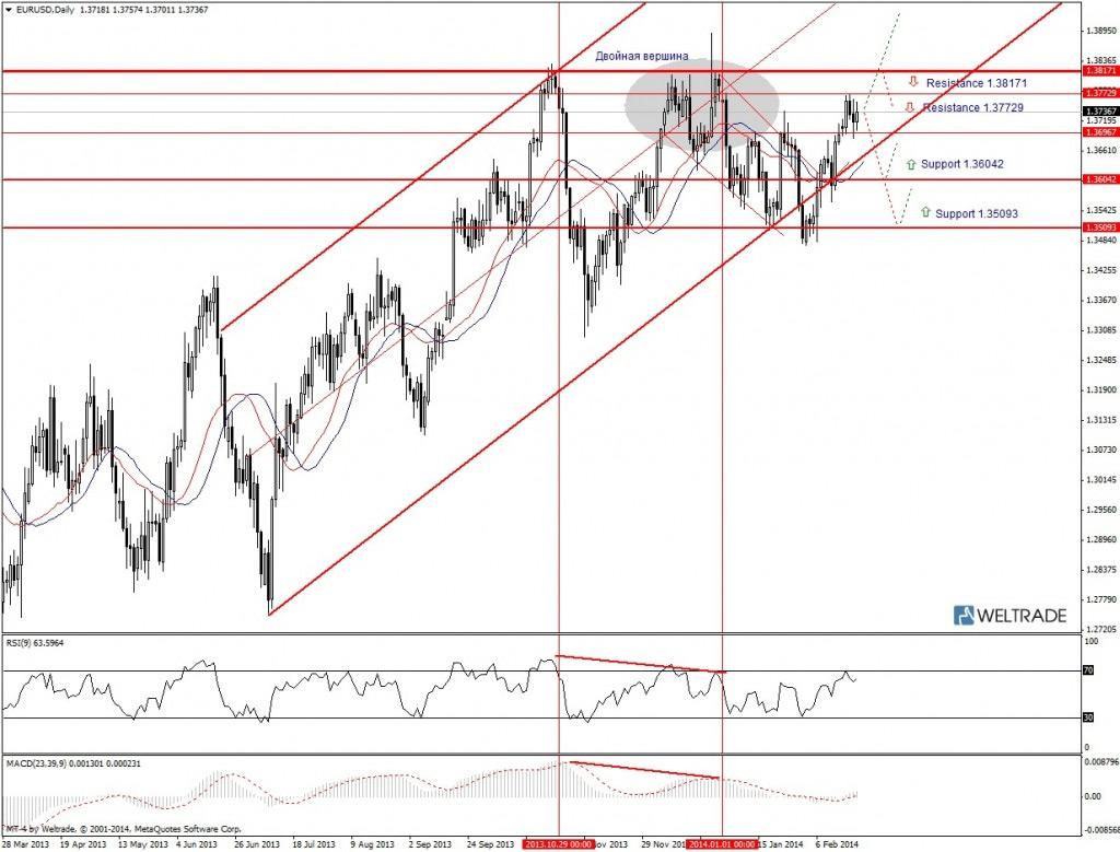 Прогноз по EUR/USD на неделю (24.02.14 - 28.02.14) - дневной график (D1)