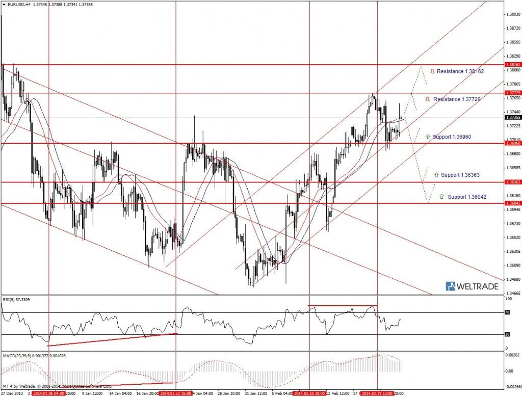 Прогноз по EUR/USD на неделю (24.02.14 - 28.02.14) - четырех часовой график (H4)