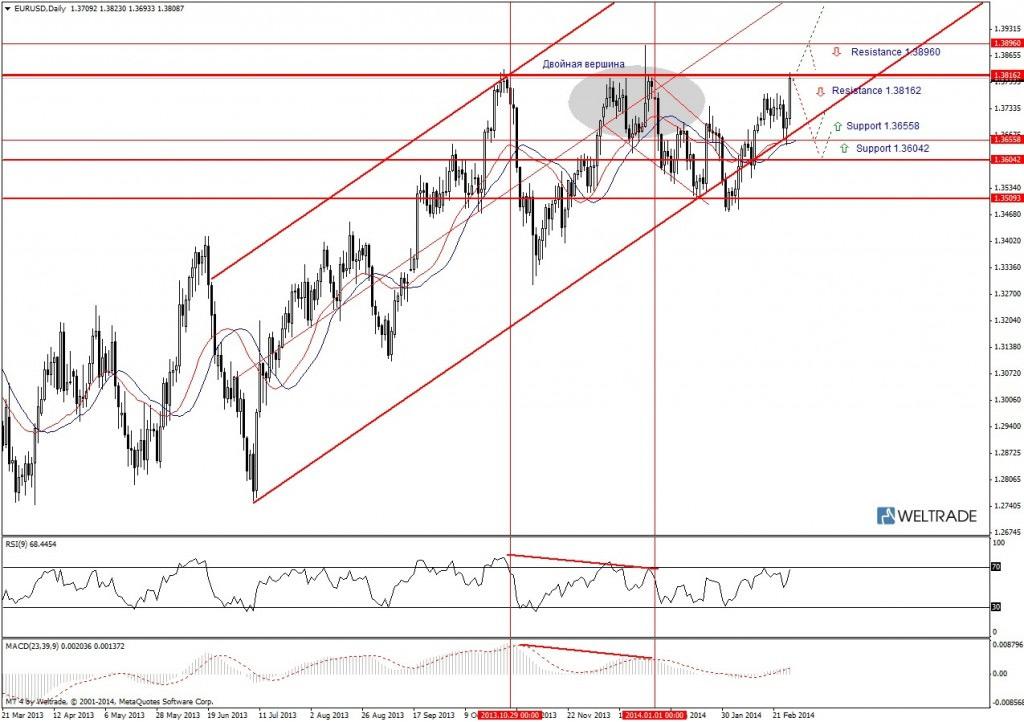 Прогноз по EUR/USD на неделю (03.03.14 - 07.03.14) - дневной график (D1)