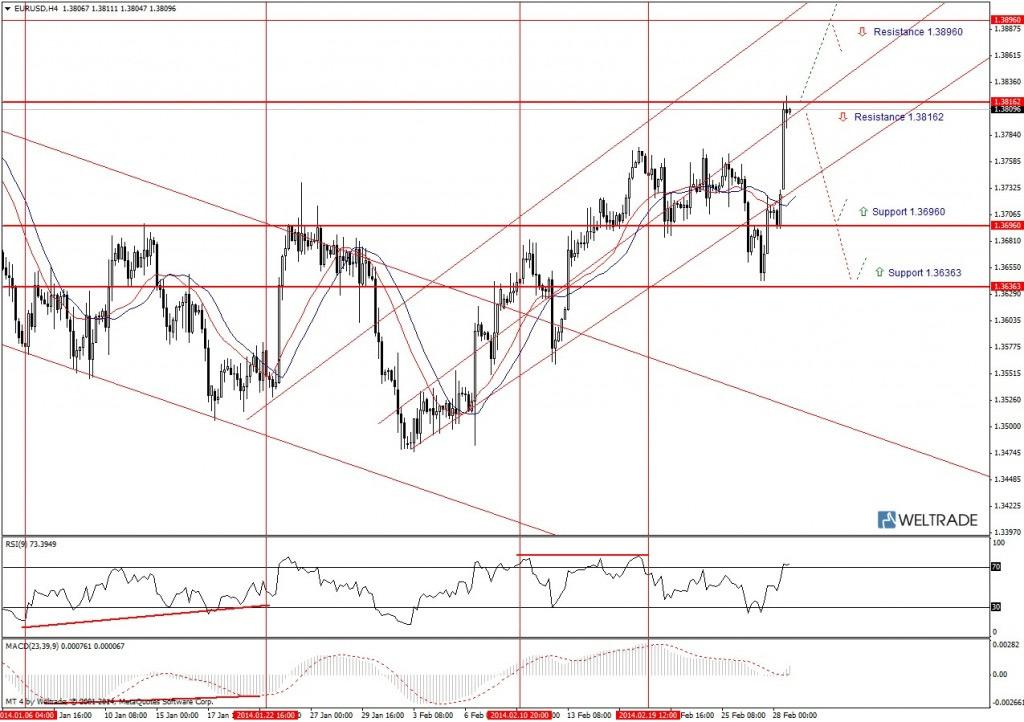 Прогноз по EUR/USD на неделю (03.03.14 - 07.03.14) - четырех часовой график (H4)