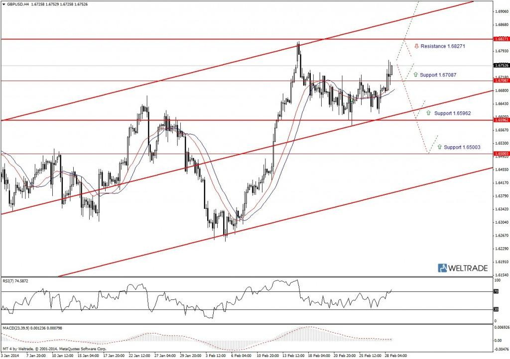 Прогноз по GBP/USD на неделю (03.03.14 - 07.03.14) - четырех часовой график (H4)