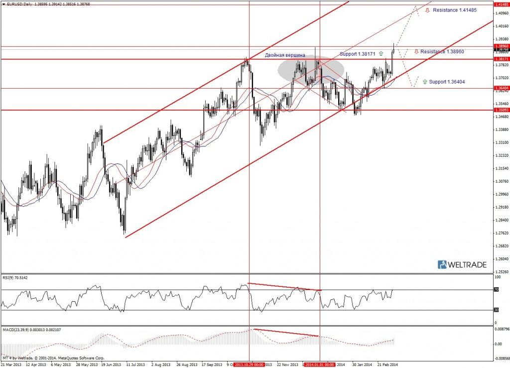 Прогноз по EUR/USD на неделю (10.03.14 - 14.03.14) - дневной график (D1)