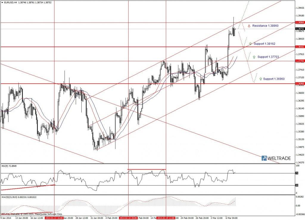 Прогноз по EUR/USD на неделю (10.03.14 - 14.03.14) - четырех часовой график (H4)