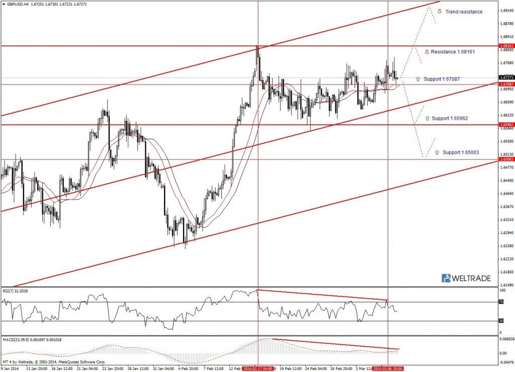 Прогноз по GBP/USD на неделю (10.03.14 - 14.03.14) - четырех часовой график (H4)