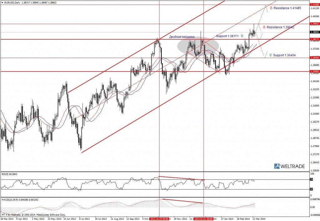 Прогноз по EUR/USD на неделю (17.03.14 - 21.03.14) - дневной график (D1)