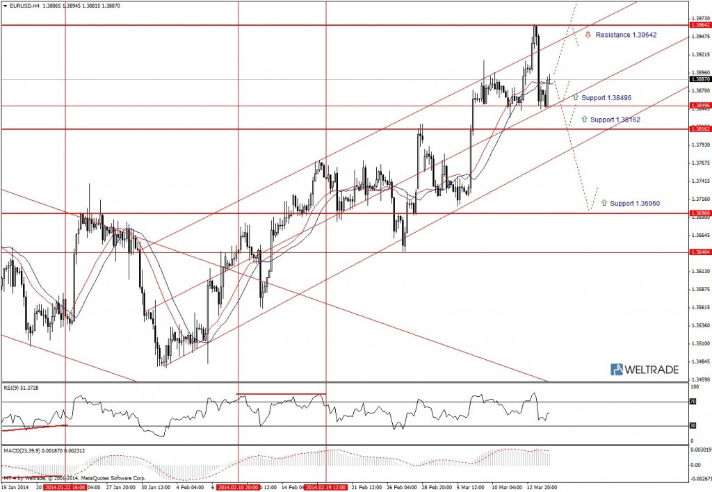 Прогноз по EUR/USD на неделю (17.03.14 - 21.03.14) - четырех часовой график (H4)