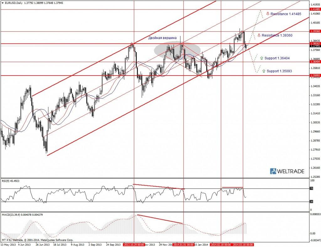Прогноз по EUR/USD на неделю (24.03.14 - 28.03.14) - дневной график (D1)