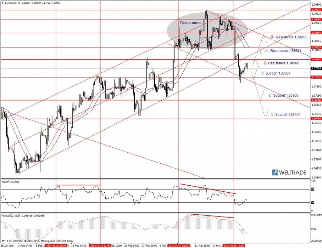 Прогноз по EUR/USD на неделю (24.03.14 - 28.03.14) - четырех часовой график (H4)