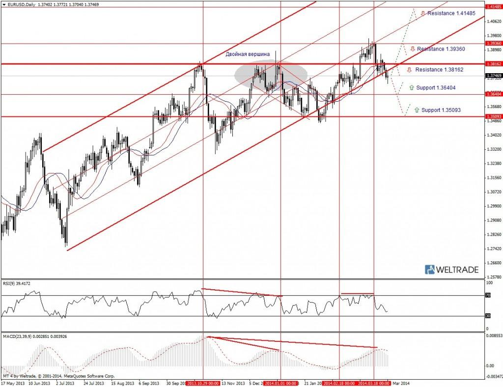 Прогноз по EUR/USD на неделю (31.03.14 - 04.04.14) - дневной график (D1)