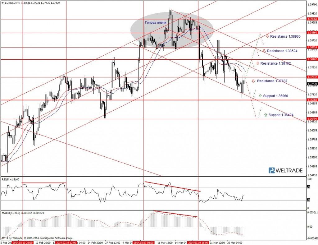 Прогноз по EUR/USD на неделю (31.03.14 - 04.04.14) - четырех часовой график (H4)