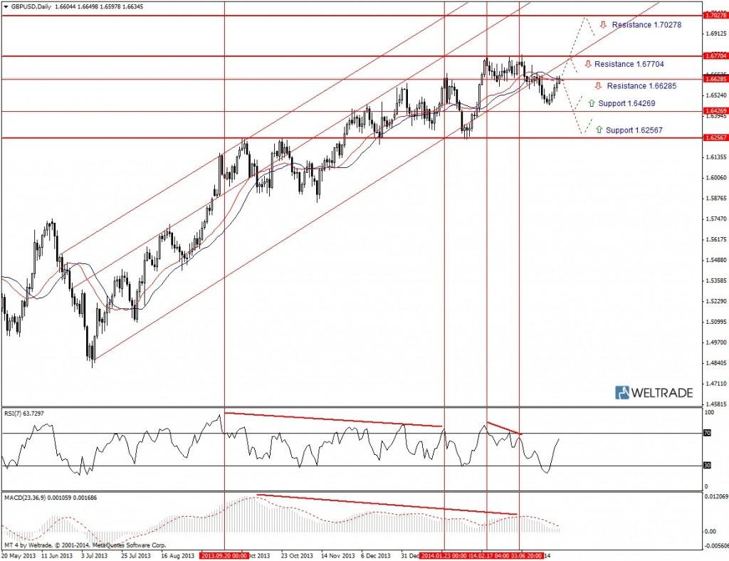 Прогноз по GBP/USD на неделю (31.03.14 - 04.04.14) - дневной график (D1)