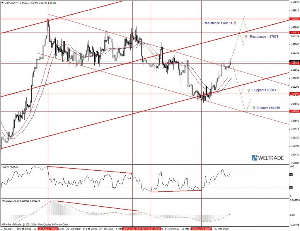 Прогноз по GBP/USD на неделю (31.03.14 - 04.04.14) - четырех часовой график (H4)