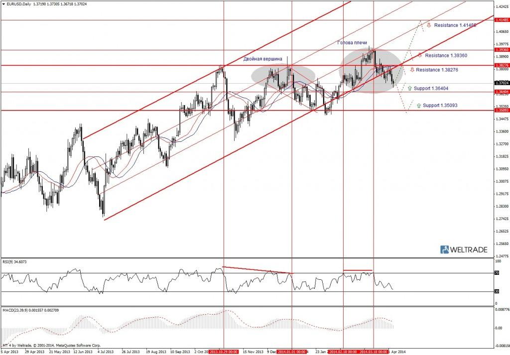 Прогноз по EUR/USD на неделю (07.04.14 - 11.04.14) - дневной график (D1)