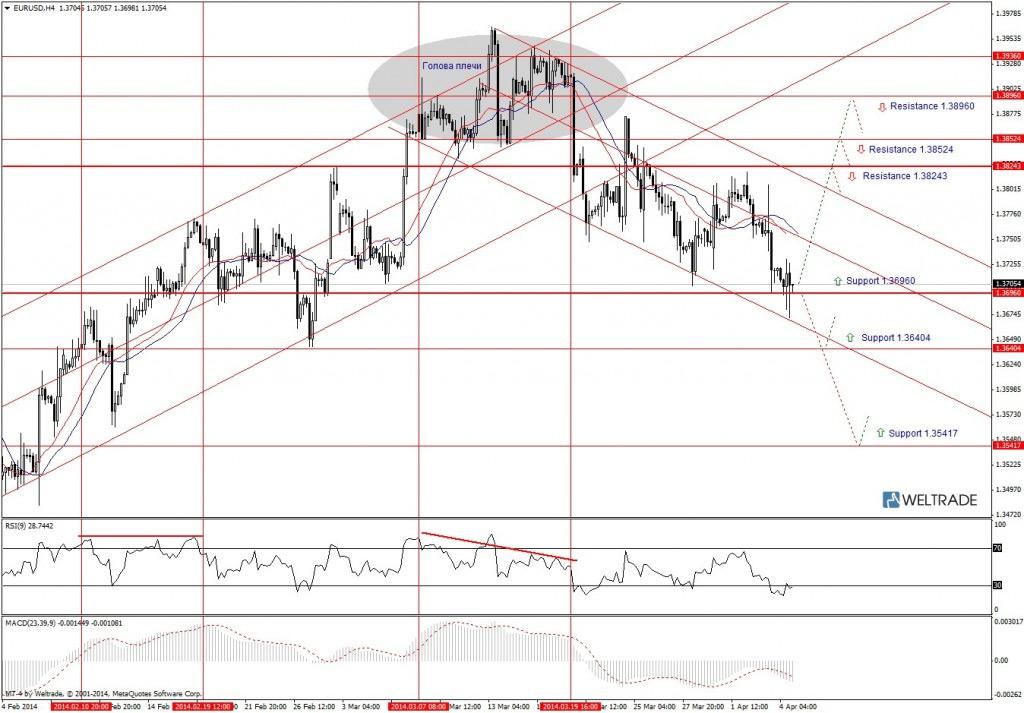 Прогноз по EUR/USD на неделю (07.04.14 - 11.04.14) - четырех часовой график (H4)