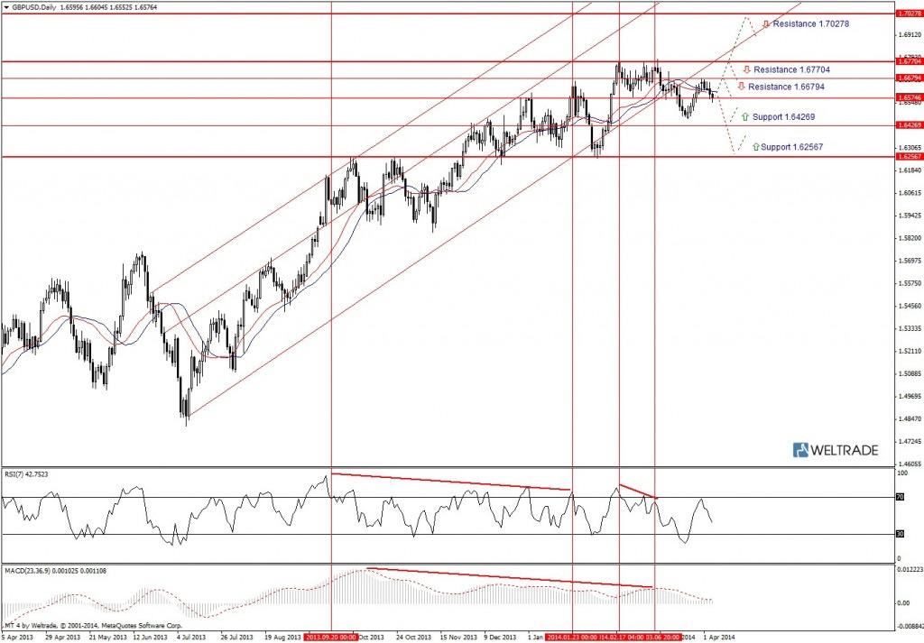 Прогноз по GBP/USD на неделю (07.04.14 - 11.04.14) - дневной график (D1)