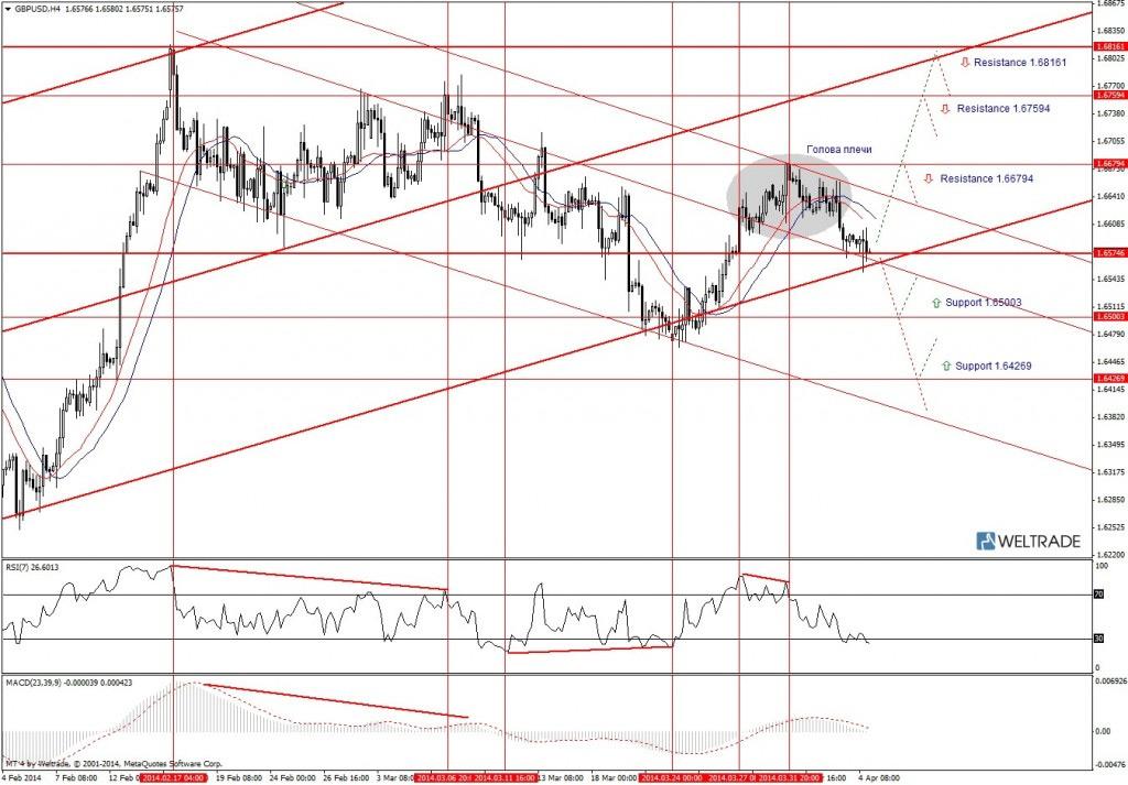 Прогноз по GBP/USD на неделю (07.04.14 - 11.04.14) - четырех часовой график (H4)